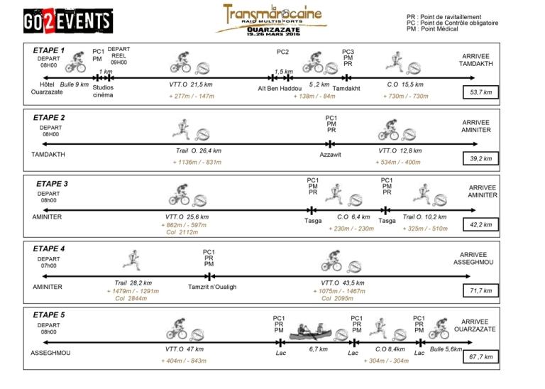 graphique-coureurs-transmarocaine-20162-1024x731